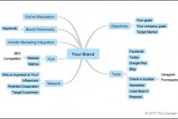 Courage Group Marketing Strategy Map