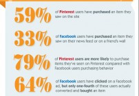 Why Your Business Should Be on Pinterest